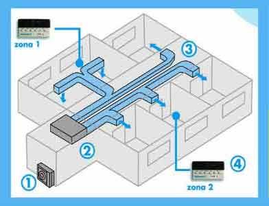 aire acondicionado por conductos, aire acondicionado centralizado, sistemas de aire acondicionado, partes de aire acondicionado central, aire central de casa, aire acondicionado para varias habitaciones, filtros para aire acondicionado central, como instalar un aire acondicionado central, aire acondicionado central inverter, como funciona el aire acondicionado central, mantenimiento de aire acondicionado central, aire acondicionado por conductos precio, limpiar filtro aire acondicionado centralizado, maquina aire acondicionado centralizado, aire acondicionado centralizado instalacion, tipos de aire acondicionado