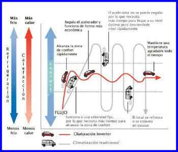 aires acondicionados inverter, aire acondicionado inverter precios, que significa inverter, aire acondicionado inverter consumo, aire acondicionado inverter 12000 btu, aire acondicionado inverter 110v, aire acondicionado inverter 18000 btu, tecnología inverter desventajas, que es la tecnologia inverter, que es la tecnologia inverter en aire acondicionado, como funciona la tecnologia inverter, como funciona la tecnologia inverter en aires acondicionados, que significa inverter, compresor inverter, aires acondicionados inverter de ventana, compresor inverter, como funciona un minisplit inverter, quien invento la tecnologia inverter, diferencia entre inverter y convencional, Aire Acondicionado Inverter, Climatización, Equipo Converter, Equipo Convencional, Aires Acondicionados Inverter, Temperatura, Equipos Inverter, Compresor, Consumo de Energía, Climatizar, Energía Eléctrica, Condensadora, Sistemas Inverter, Frigorías, Decibélios, Aire Acondicionado Tipo Split, Split