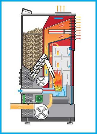 Estufas de Pellets, Caldera de Pellets, Como funciona una estufa de pellets, Mantenimiento de la Estufa de Pellet, Seguridad de las Estufas de Pellets, Cuanto pesa un saco de pellets, Cuanto tiempo dura un saco de pellets, Cuanto consume una estufa de pellets, Tipos de estufas de pellets, Estufas de Aire de Pellets, Estufas de Aire Canalizable de Pellets, Hidroestufas de Pellets o Termoestufas, Modelos de Estufas de Pellets, Instalacion de tu Estufa de Pellet, Chimenea de Pellets, Calefactor a Pellet, Estufas de Pellets Canalizables, Ventajas de una Estufa de Pellets, Estufas de Pellets Opiniones